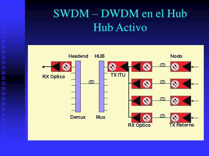 SWDM – DWDM en el Hub