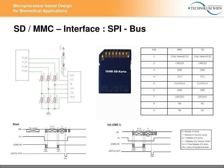SD / MMC – Interface : SPI - Bus