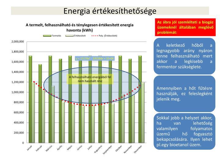 Energia értékesíthetősége