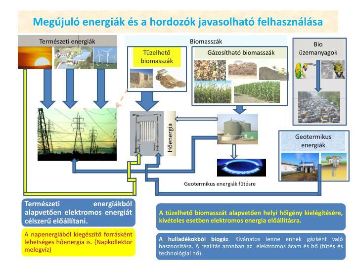 Megújuló energiák és a hordozók javasolható felhasználása