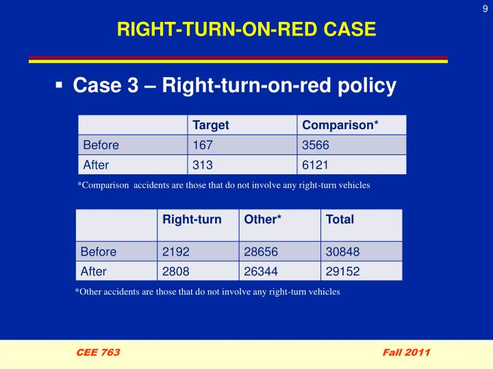 RIGHT-TURN-ON-RED CASE