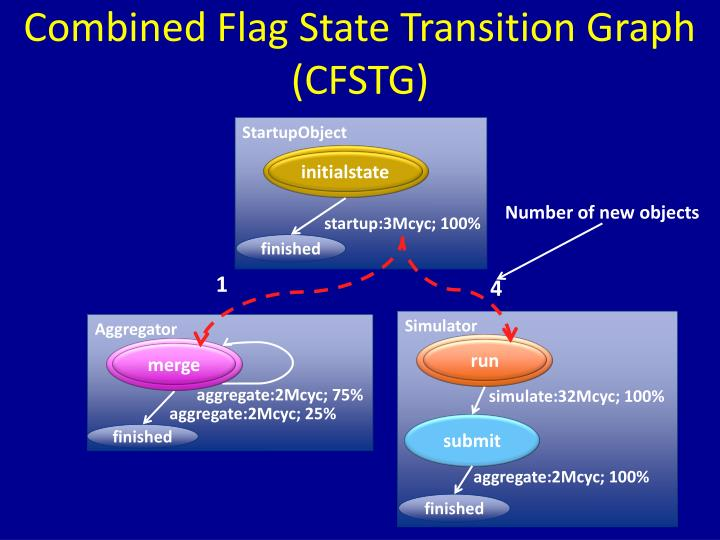 Combined Flag State Transition Graph (CFSTG)