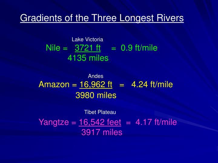 Gradients of the Three Longest Rivers