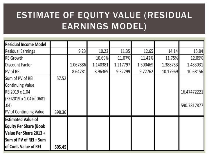 Estimate of equity value (residual earnings model)