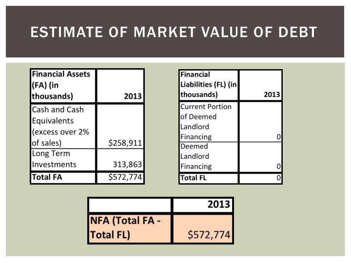 Estimate of market value of debt