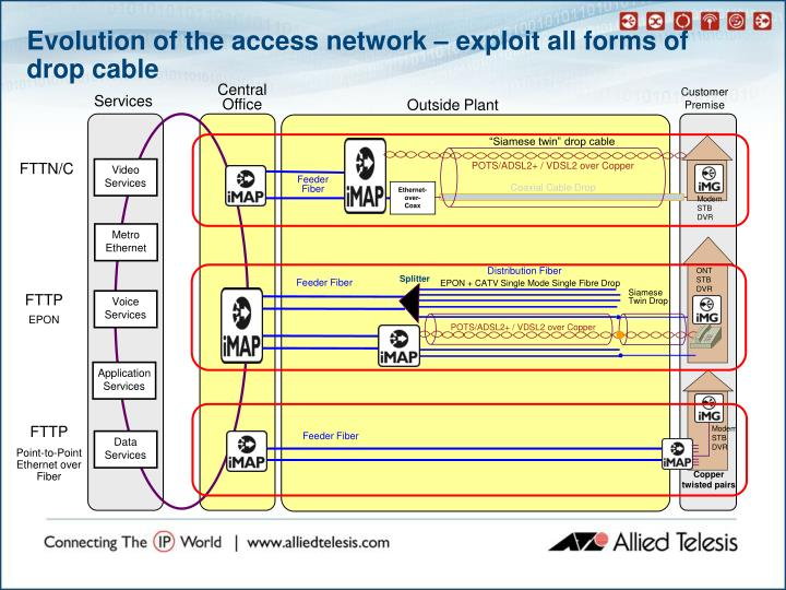 Ppt Allied View Network Management System Nms
