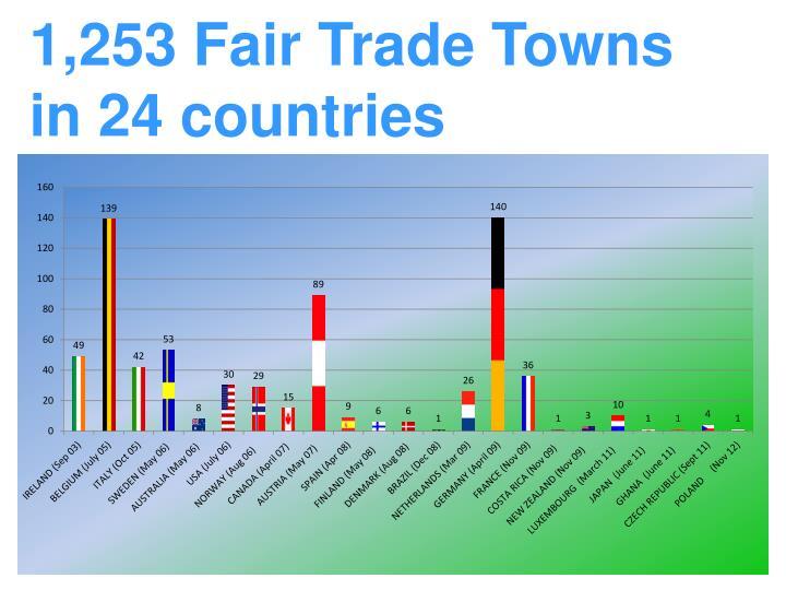1,253 Fair Trade Towns in 24 countries