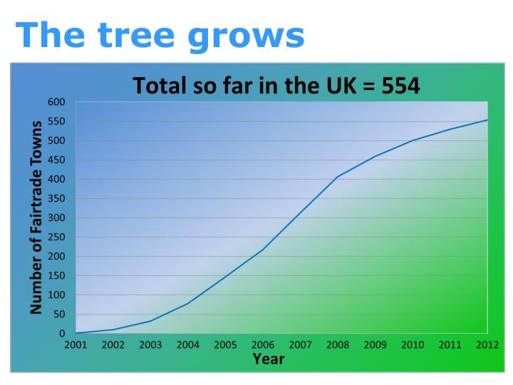 The tree grows