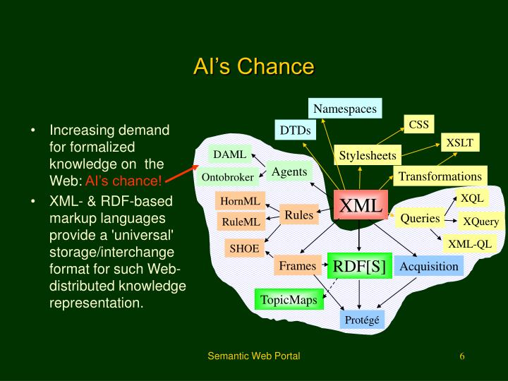 Increasing demand for formalized knowledge on  the Web:
