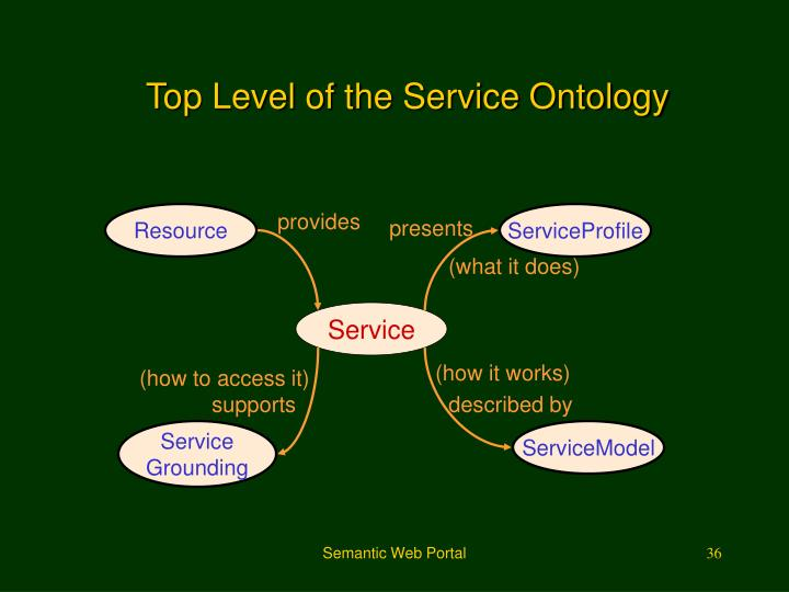 Top Level of the Service Ontology