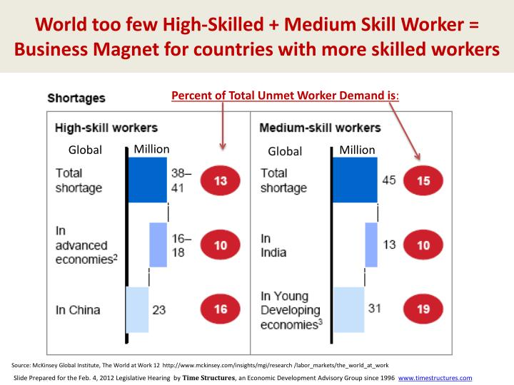 World too few High-Skilled + Medium Skill Worker = Business Magnet for countries with more skilled w...