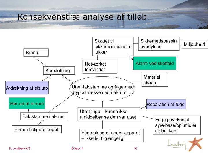 Konsekvenstræ analyse af tilløb