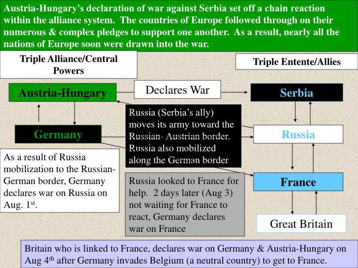 Austria-Hungary's declaration of war against Serbia set off a chain reaction within the alliance system.  The countries of Europe followed through on their numerous & complex pledges to support one another.  As a result, nearly all the nations of Europe soon were drawn into the war.