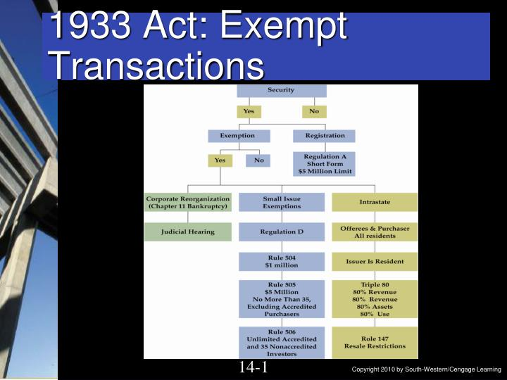 1933 act exempt transactions