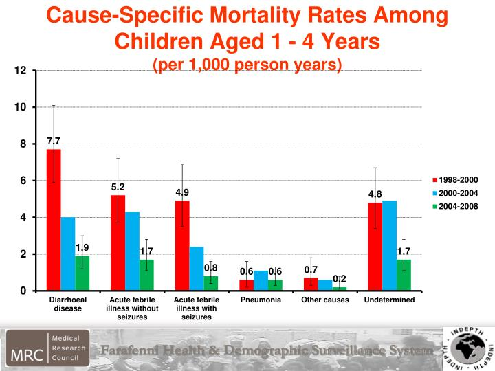 Cause-Specific Mortality Rates Among Children Aged 1 - 4 Years