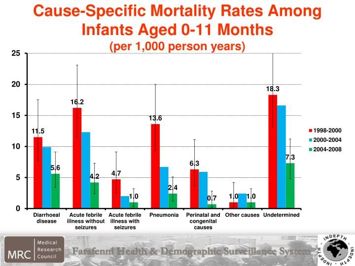 Cause-Specific Mortality Rates Among Infants Aged 0-11 Months