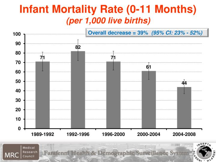 Infant Mortality Rate (0-11 Months)