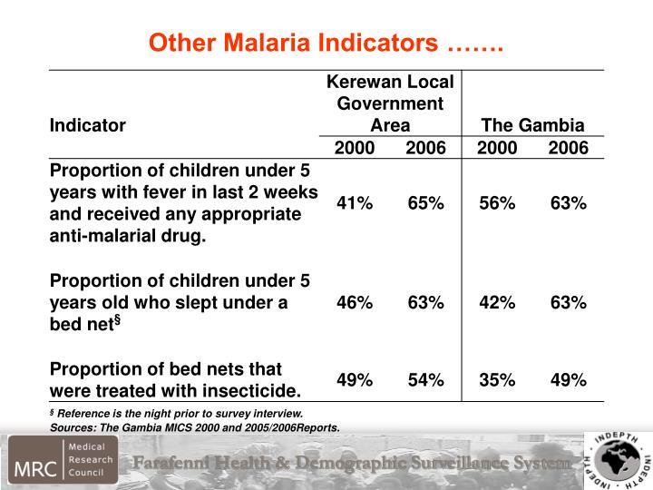 Other Malaria Indicators …….