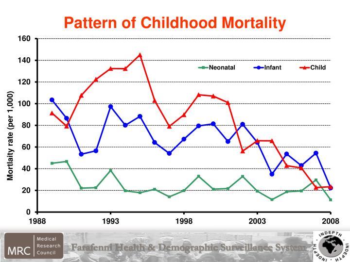 Pattern of Childhood Mortality