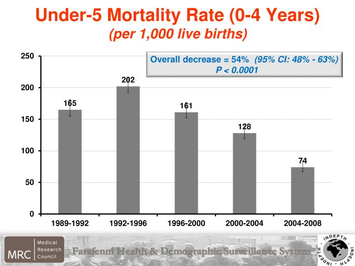 Under-5 Mortality Rate (0-4 Years)