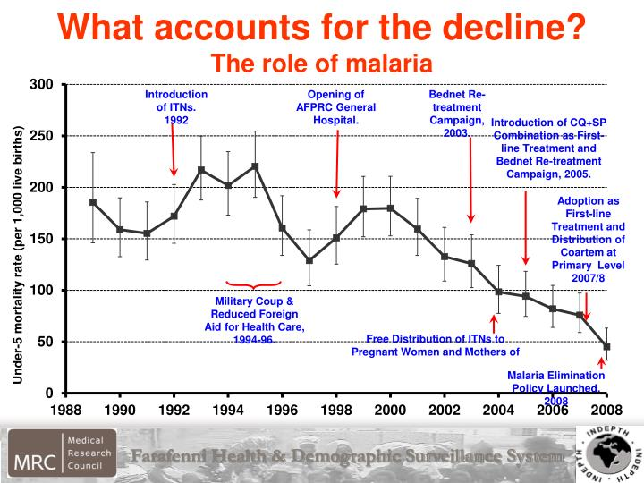 What accounts for the decline?