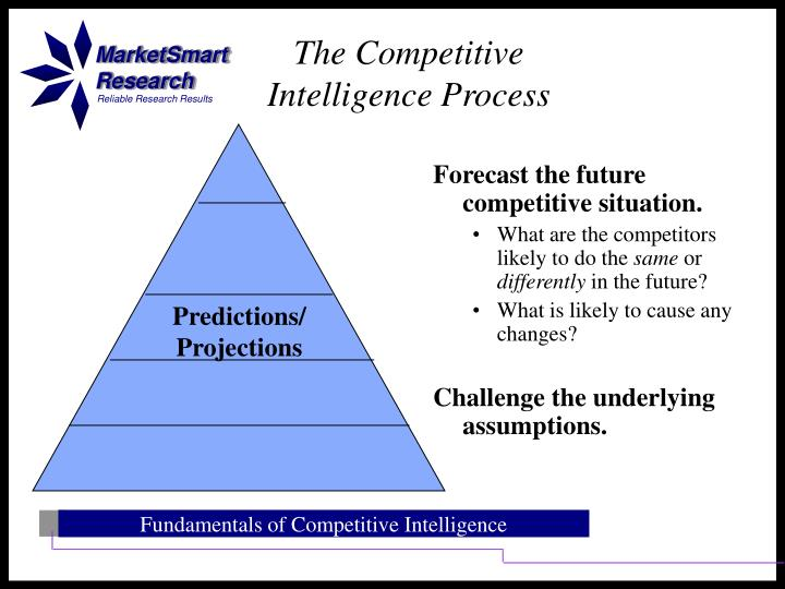 Forecast the future competitive situation.
