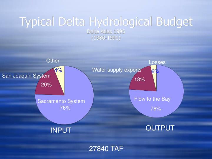 Typical Delta Hydrological Budget