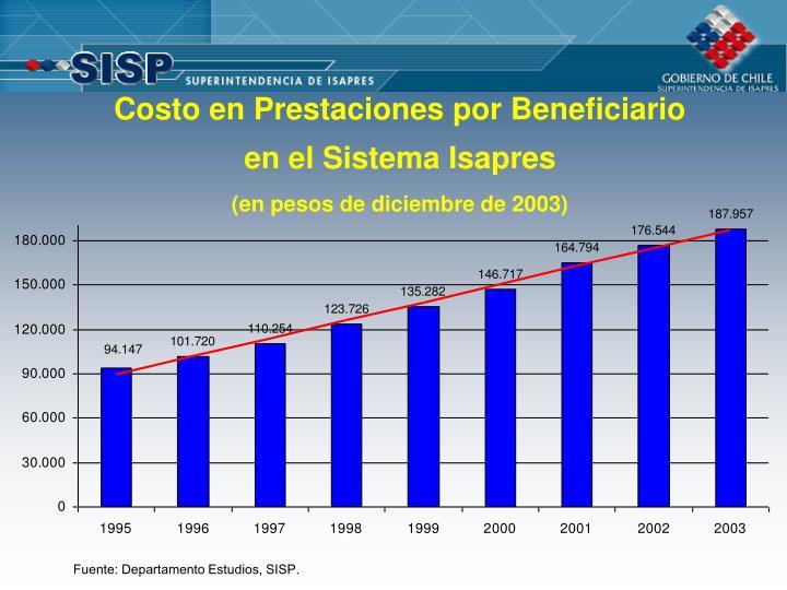 Costo en Prestaciones por Beneficiario