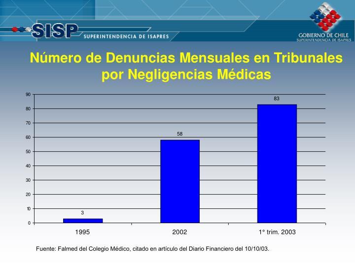 Número de Denuncias Mensuales en Tribunales por Negligencias Médicas