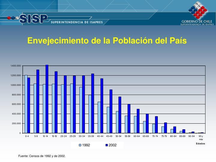Envejecimiento de la Población del País