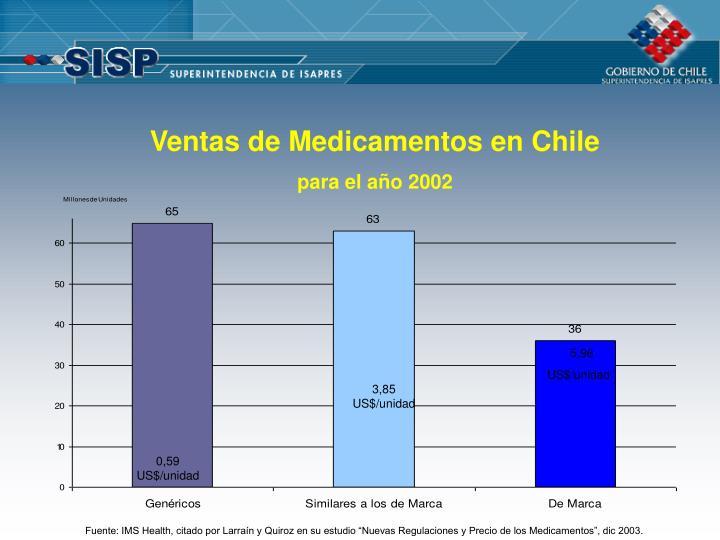 Ventas de Medicamentos en Chile