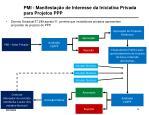 pmi manifesta o de interesse da iniciativa privada para projetos ppp