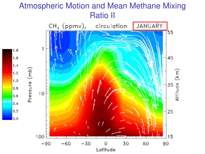 Atmospheric Motion and Mean Methane Mixing Ratio II