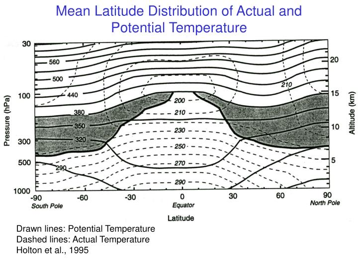 Mean Latitude Distribution of Actual and Potential Temperature