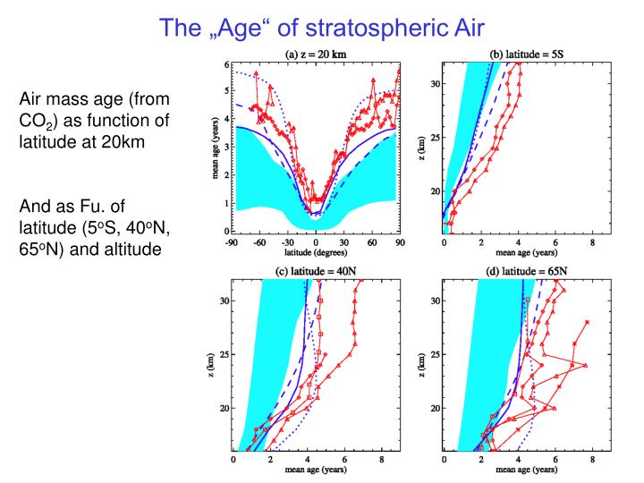 "The ""Age"" of stratospheric Air"