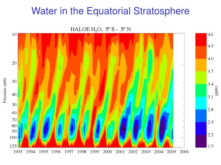 Water in the Equatorial Stratosphere
