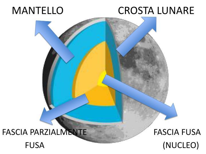 MANTELLO                     CROSTA LUNARE