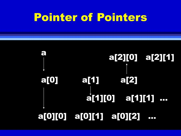 Pointer of Pointers