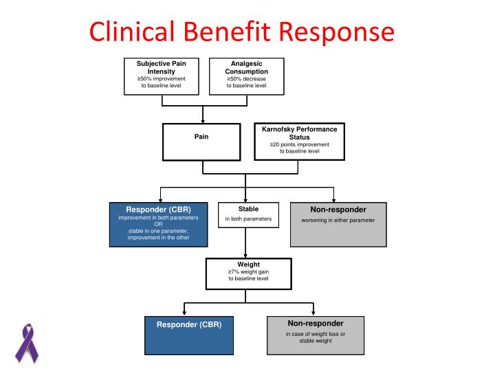 Clinical Benefit Response