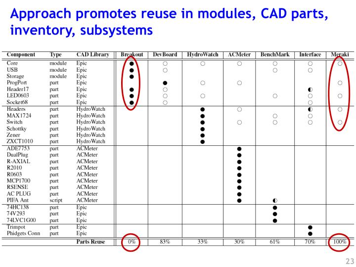 Approach promotes reuse in modules, CAD parts, inventory, subsystems
