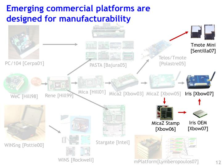 Emerging commercial platforms are
