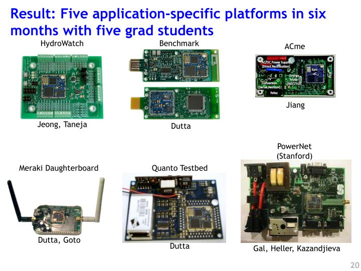 Result: Five application-specific platforms in six months with five grad students