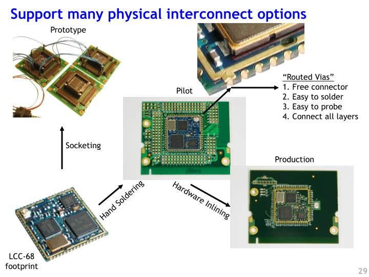 Support many physical interconnect options
