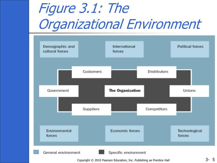 organizational theory His theory of bureaucratic organizations is the first attempt to define organizational structure and give meaning to the communication processes that happen within organizations.