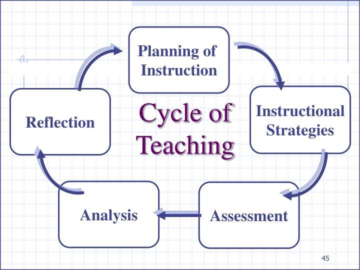 Cycle of Teaching