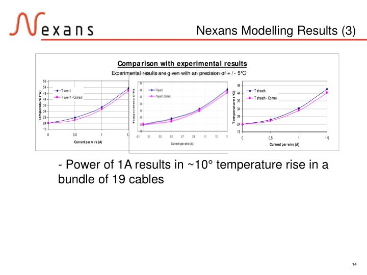 Nexans Modelling Results (3)