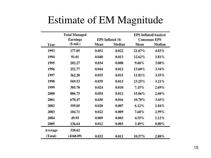 Estimate of EM Magnitude