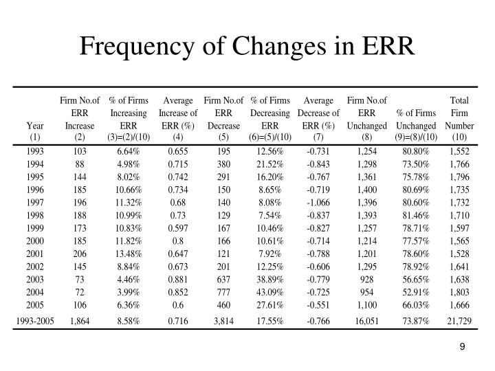 Frequency of Changes in ERR