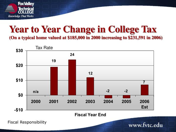 Year to Year Change in College Tax