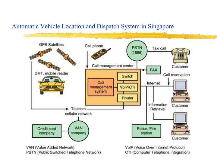 Automatic Vehicle Location and Dispatch System in Singapore